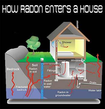 Radon Gas Testing
